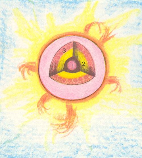 2) область лучистого переноса энергии.  3) конвективная зона.  Схема строения внутренних слоев солнца.